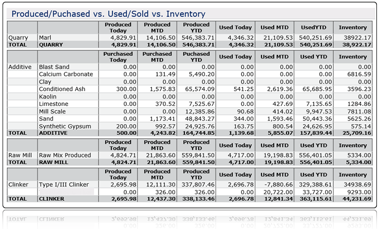 Useful Business Information Provided through Production Data